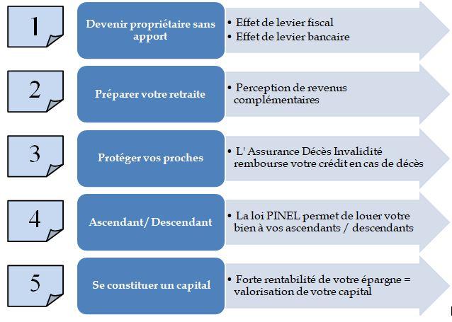5 avantages de la loi pinel