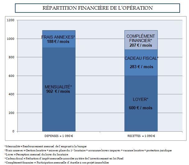 Repartition financiere de l'opération pinel
