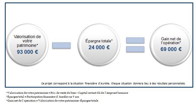 resultat financier exemple Aurélie