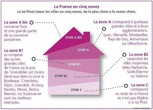 Zonage Pinel