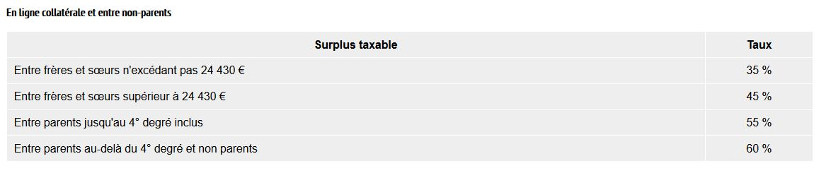 surplus taxable frere soeurs